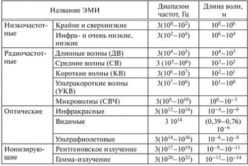 вред эмп таблица 2