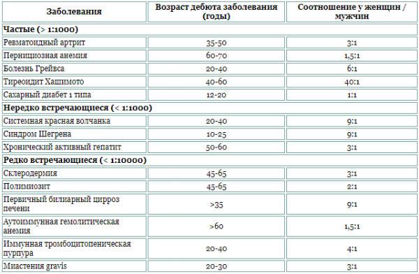 таблица в теме о стероидах