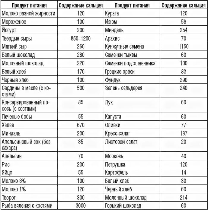 таблица кальций