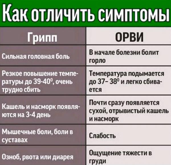 таблица орви и грипп