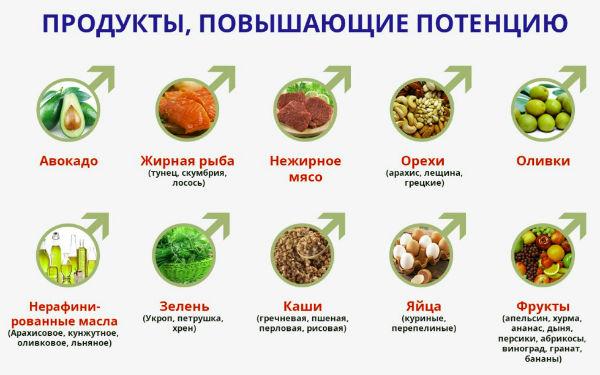 продукты для потенции