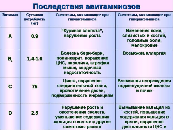 авитаминозы таблица